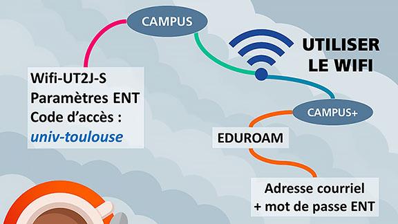 Illustration pour le Wifi